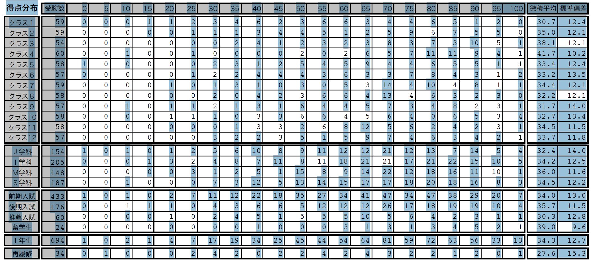 崩れる表の例